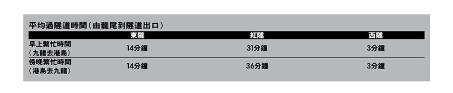 香港過海隧道平均時間