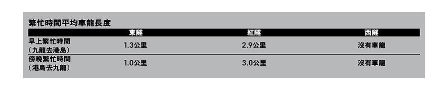 香港過海隧道繁忙時間車龍長度